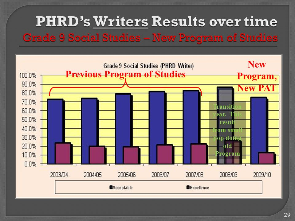 29 New Program, New PAT Previous Program of Studies Transition year.