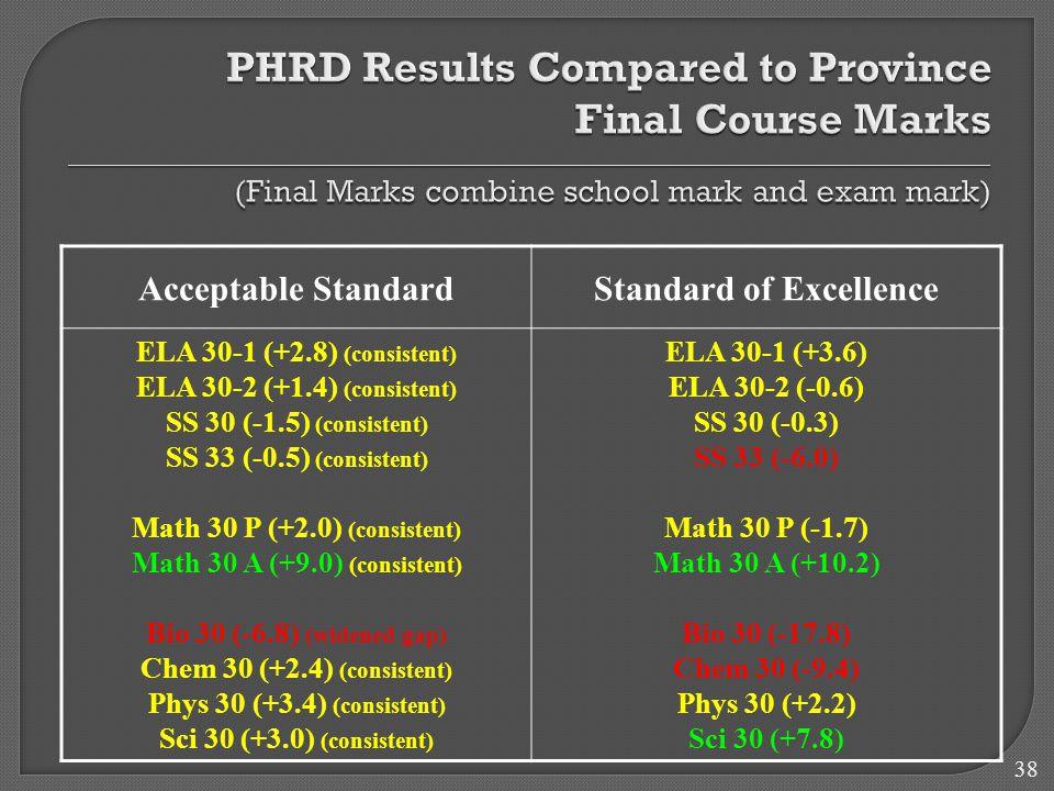 38 Acceptable StandardStandard of Excellence ELA 30-1 (+2.8) (consistent) ELA 30-2 (+1.4) (consistent) SS 30 (-1.5) (consistent) SS 33 (-0.5) (consistent) Math 30 P (+2.0) (consistent) Math 30 A (+9.0) (consistent) Bio 30 (-6.8) (widened gap) Chem 30 (+2.4) (consistent) Phys 30 (+3.4) (consistent) Sci 30 (+3.0) (consistent) ELA 30-1 (+3.6) ELA 30-2 (-0.6) SS 30 (-0.3) SS 33 (-6.0) Math 30 P (-1.7) Math 30 A (+10.2) Bio 30 (-17.8) Chem 30 (-9.4) Phys 30 (+2.2) Sci 30 (+7.8)