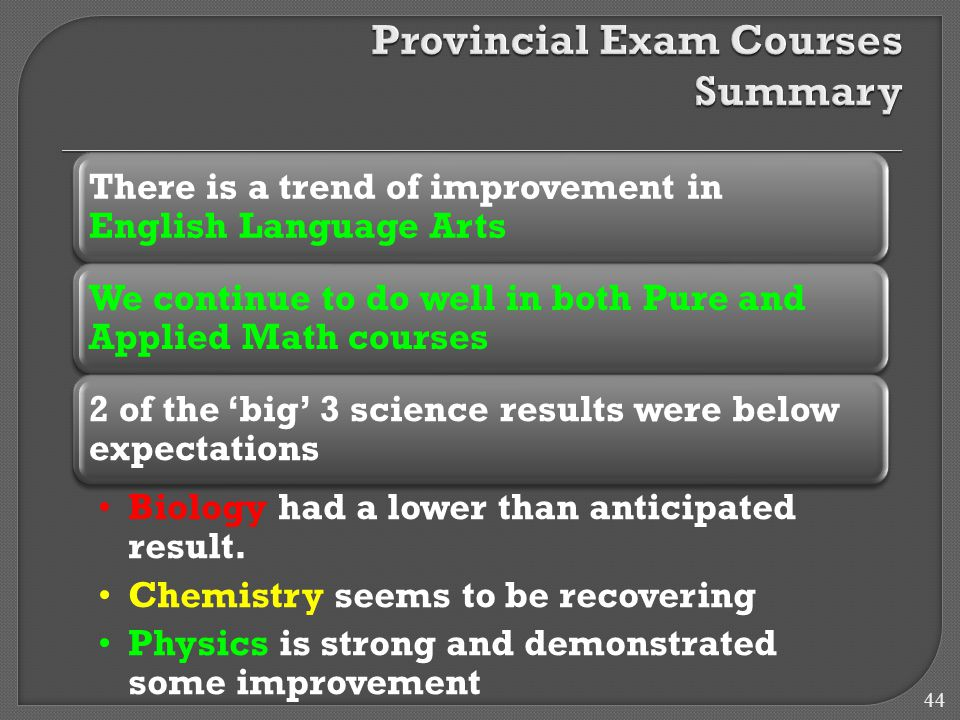 There is a trend of improvement in English Language Arts We continue to do well in both Pure and Applied Math courses 2 of the 'big' 3 science results were below expectations Biology had a lower than anticipated result.