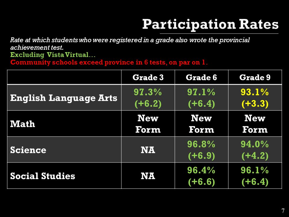 Rate at which students who were registered in a grade also wrote the provincial achievement test.