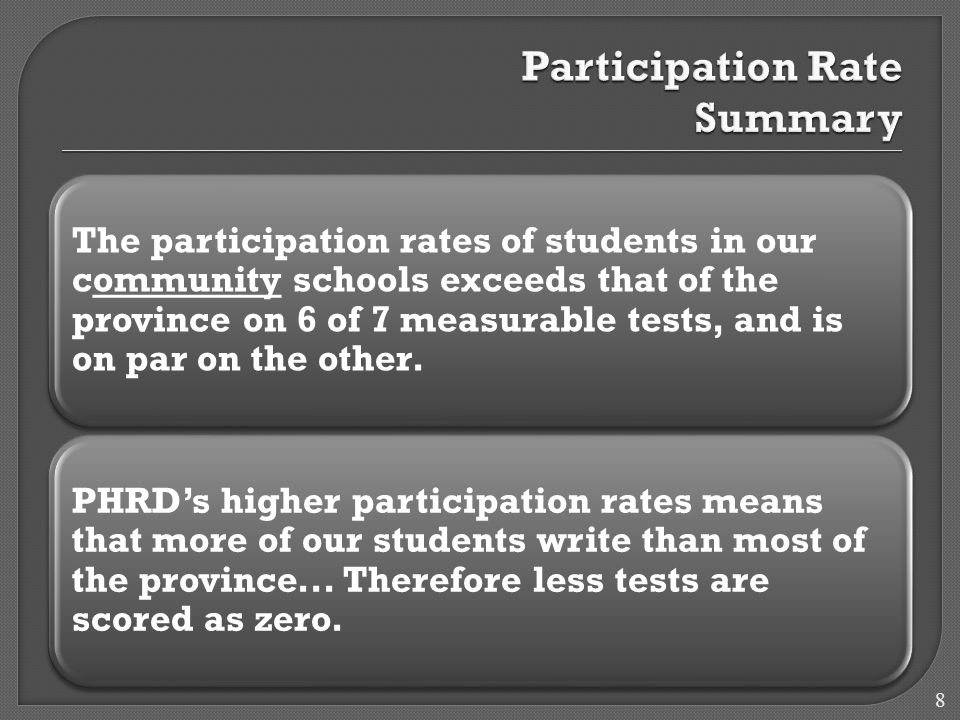 The participation rates of students in our community schools exceeds that of the province on 6 of 7 measurable tests, and is on par on the other.