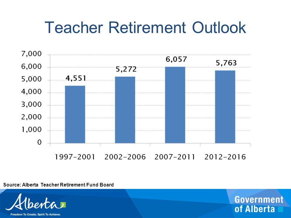 Source: Alberta Teacher Retirement Fund Board Teacher Retirement Outlook