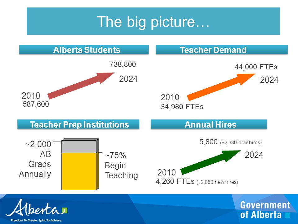 The big picture… Alberta Students 587,600 738,800 2010 2024 Teacher Demand 34,980 FTEs 44,000 FTEs 2010 2024 ~2,000 AB Grads Annually ~75% Begin Teaching Teacher Prep InstitutionsAnnual Hires 4,260 FTEs (~2,050 new hires) 5,800 (~2,930 new hires) 2010 2024