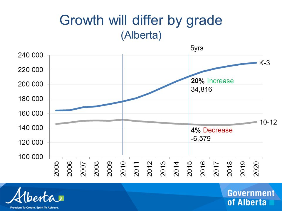 Growth will differ by grade (Alberta) 20% Increase 34,816 4% Decrease -6,579 5yrs