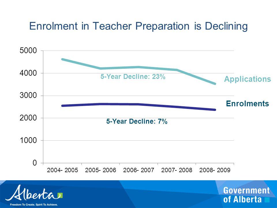 Applications Enrollments 5-Year Decline: 23% 5-Year Decline: 7% Enrolment in Teacher Preparation is Declining Applications Enrolments