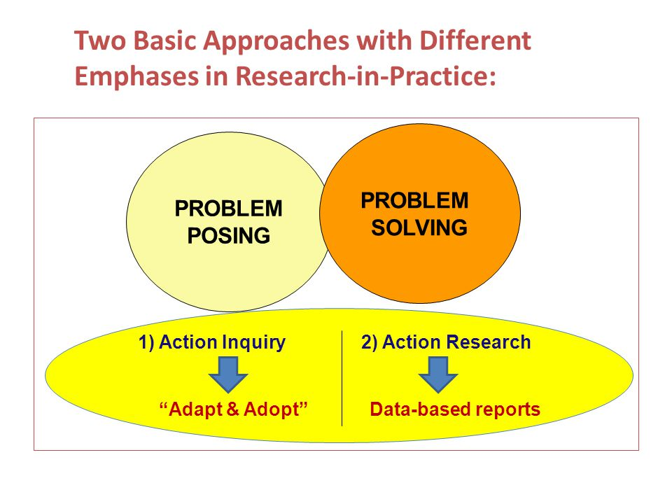 Two Basic Approaches with Different Emphases in Research-in-Practice: PROBLEM POSING PROBLEM SOLVING 1) Action Inquiry 2) Action Research Adapt & Adopt Data-based reports