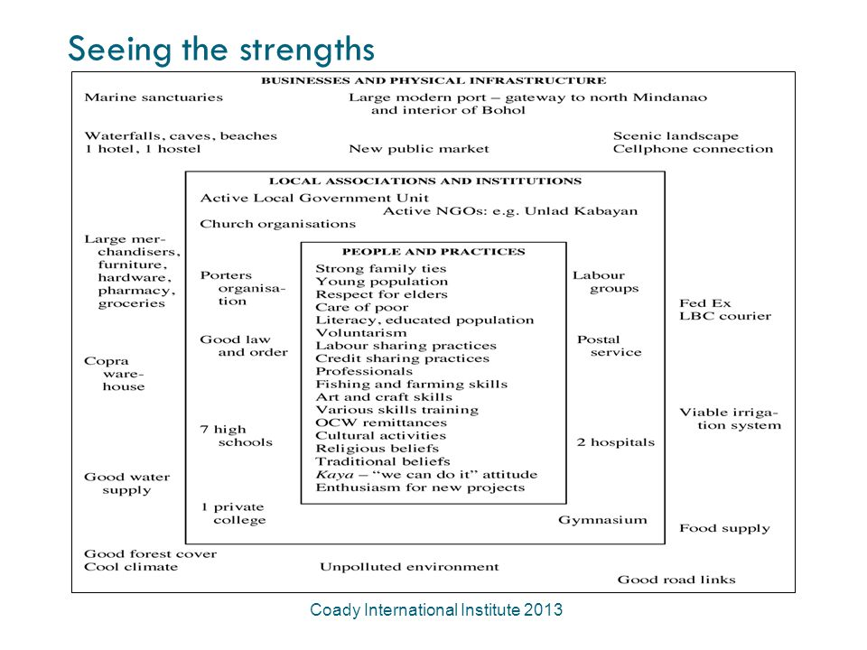 Seeing the strengths Coady International Institute 2013