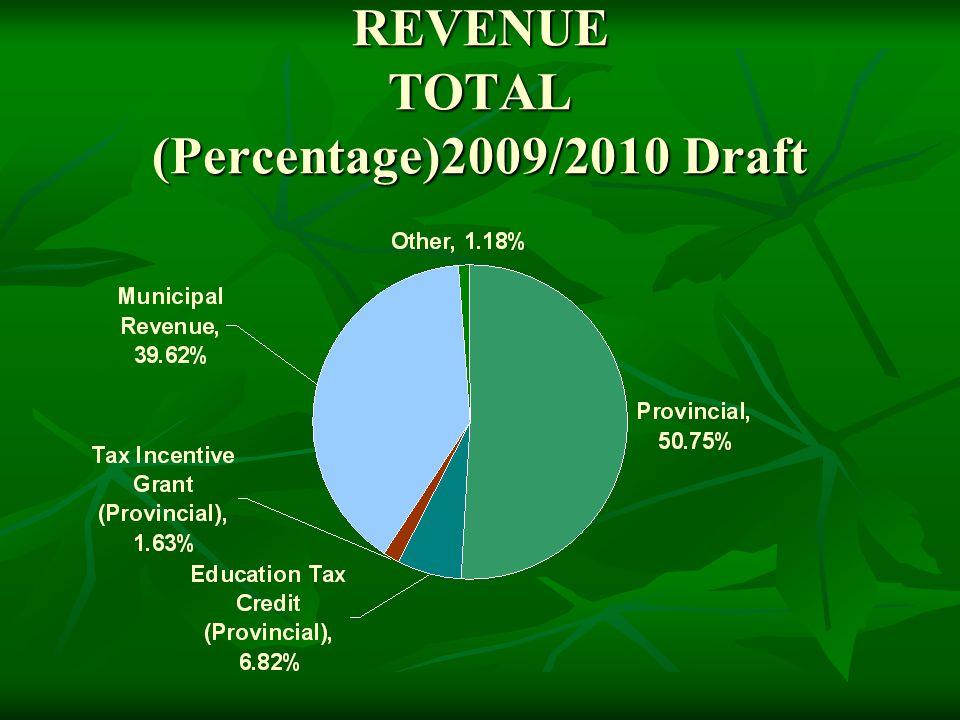 REVENUE TOTAL (Percentage)2009/2010 Draft