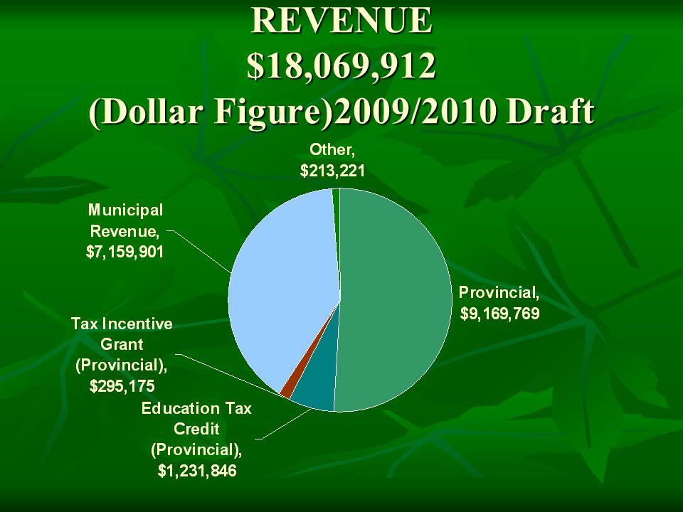 REVENUE $18,069,912 (Dollar Figure)2009/2010 Draft