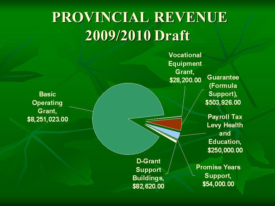 PROVINCIAL REVENUE 2009/2010 Draft PROVINCIAL REVENUE 2009/2010 Draft