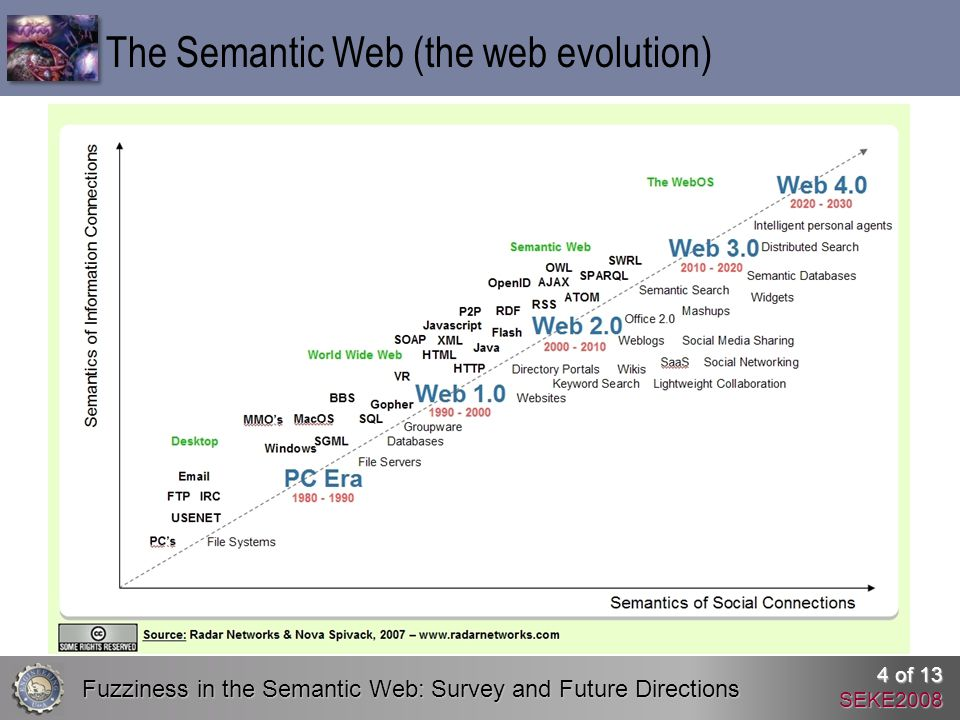 Fuzziness in the Semantic Web: Survey and Future Directions 4 of 13 SEKE2008 The Semantic Web (the web evolution)