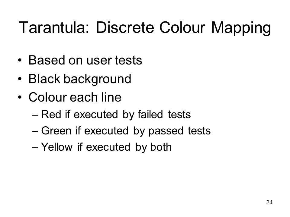 24 Tarantula: Discrete Colour Mapping Based on user tests Black background Colour each line –Red if executed by failed tests –Green if executed by pas