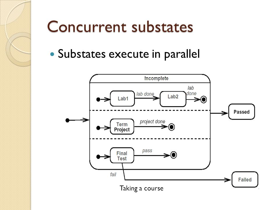 Concurrent substates Substates execute in parallel Taking a course