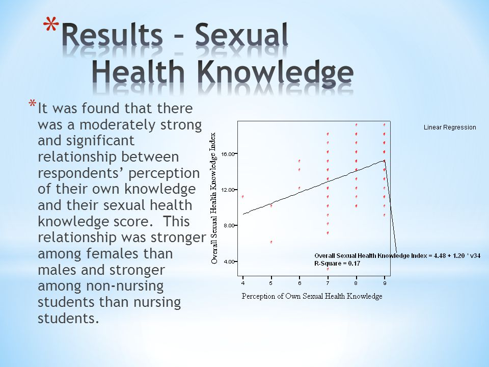 * It was found that there was a moderately strong and significant relationship between respondents' perception of their own knowledge and their sexual health knowledge score.