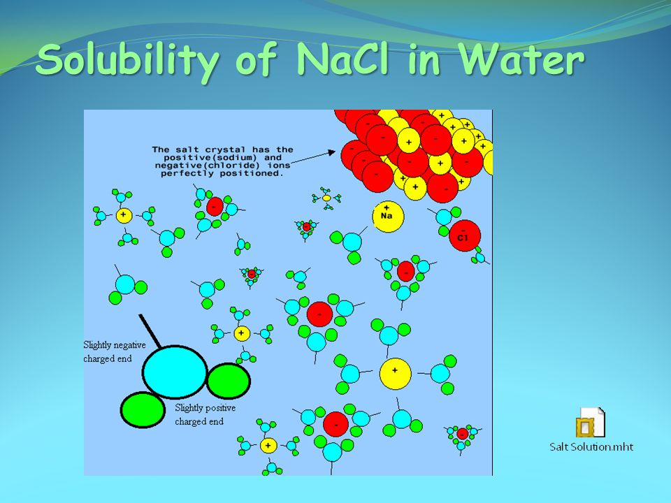 Solubility of NaCl in Water