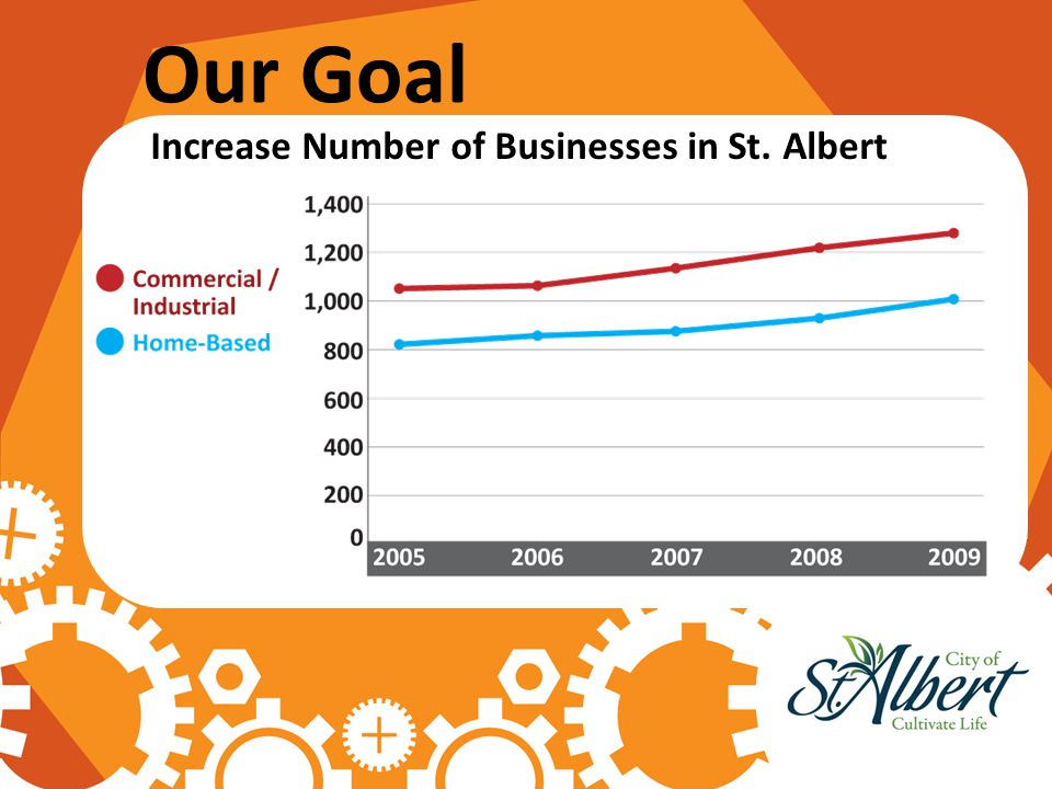 Our Goal Increase Number of Businesses in St. Albert