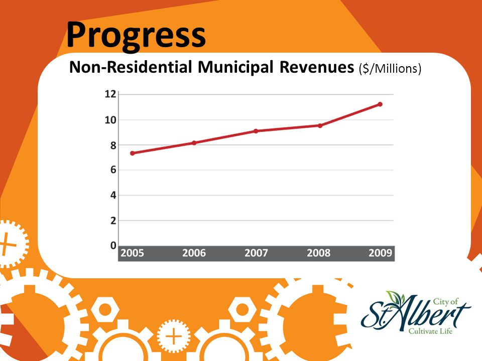 Progress Non-Residential Municipal Revenues ($/Millions)