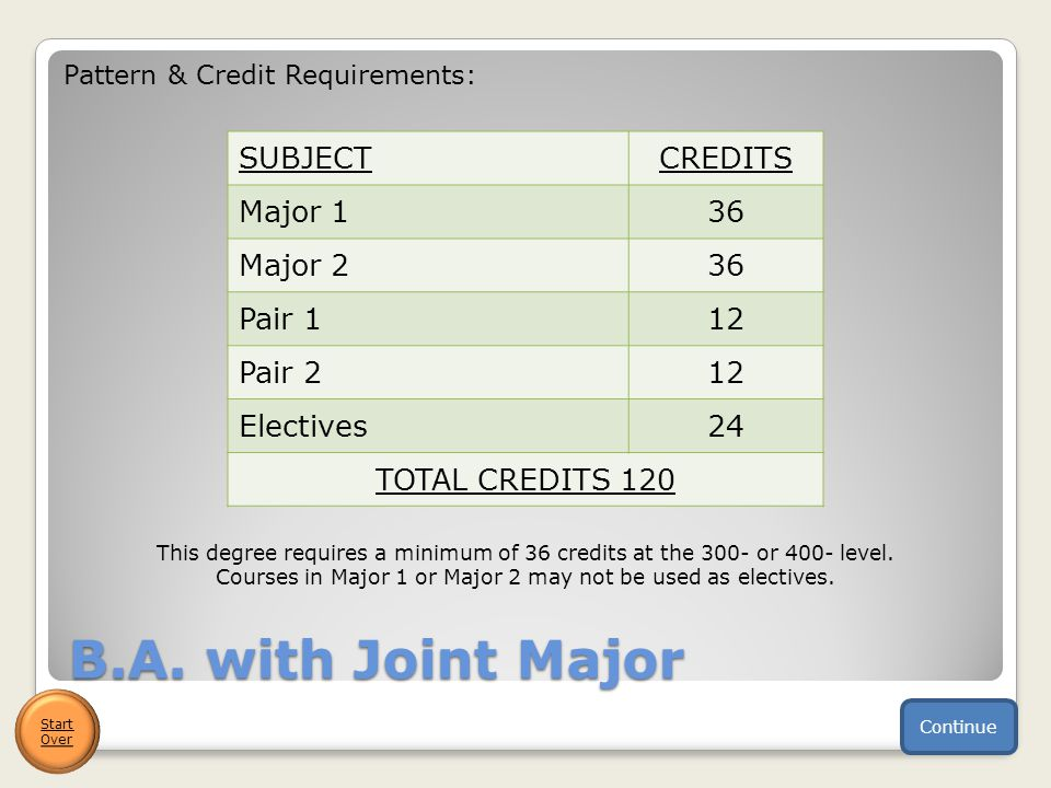 B.A. with Joint Major SUBJECTCREDITS Major 136 Major 236 Pair 112 Pair 212 Electives24 TOTAL CREDITS 120 Pattern & Credit Requirements: Continue Start