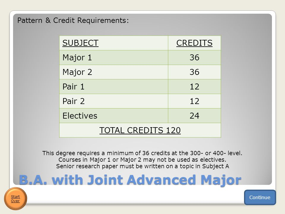 B.A. with Joint Advanced Major Continue Pattern & Credit Requirements: SUBJECTCREDITS Major 136 Major 236 Pair 112 Pair 212 Electives24 TOTAL CREDITS