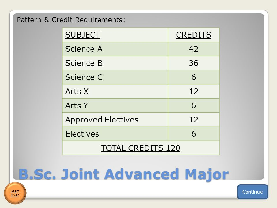 Computer Science and Earth Sciences Start Over B.Sc.