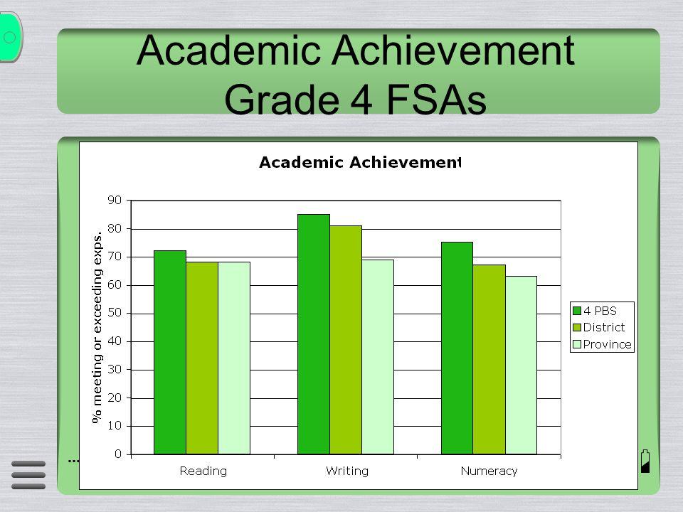 Academic Achievement Grade 4 FSAs