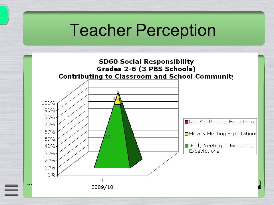 Teacher Perception