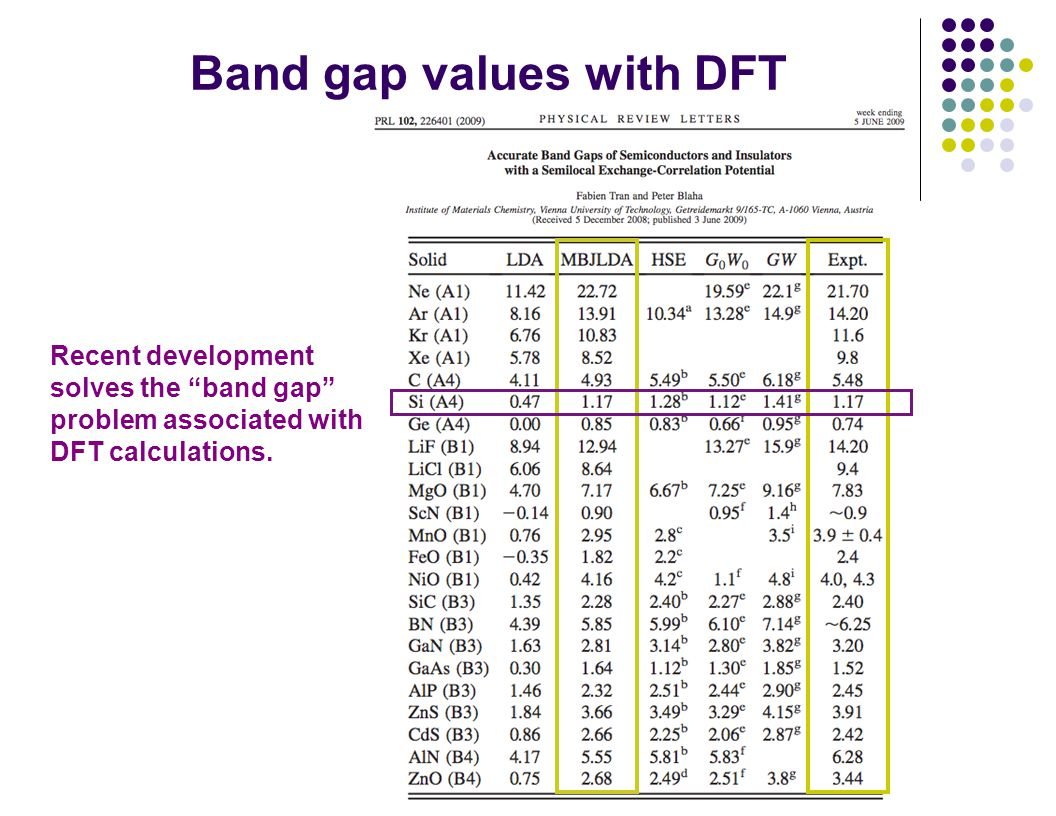 University of Wisconsin-Madison Band gap values with DFT Recent development solves the band gap problem associated with DFT calculations.