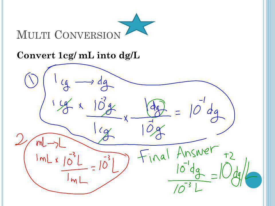 M ULTI C ONVERSION Convert 1cg/ mL into dg/L