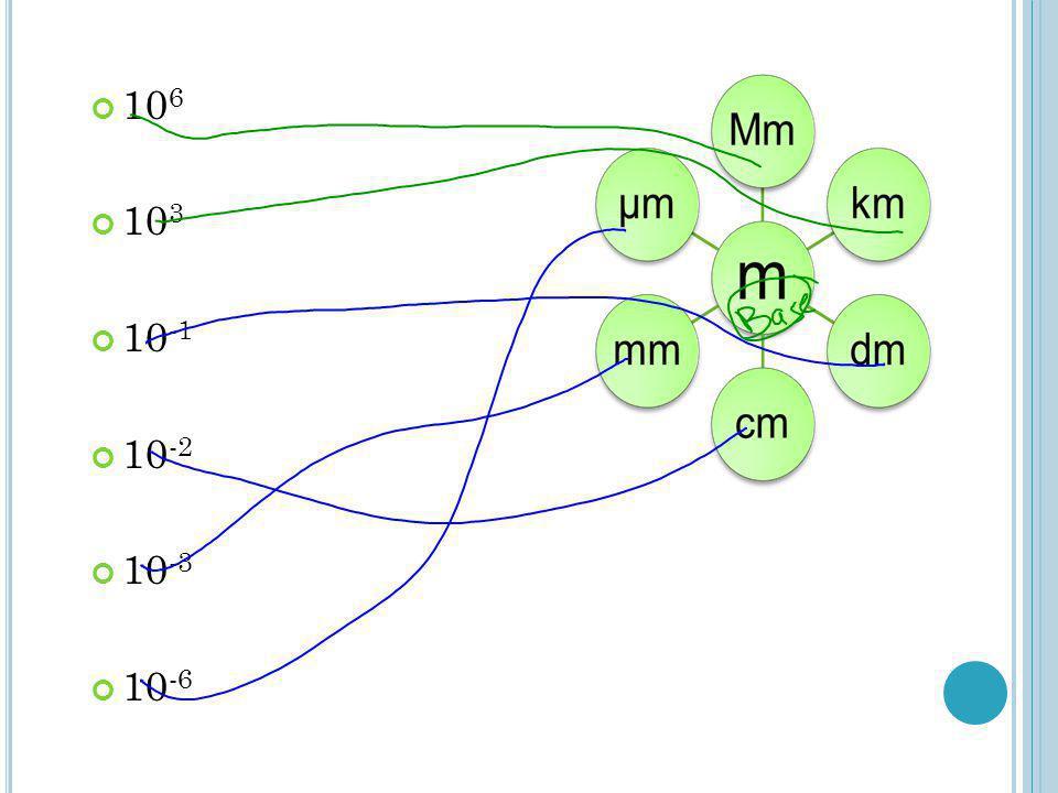 2.2 SI UNITS 3. IMPORTANT EQUIVALENCES 1 mL = 1 cm 3 1 m 3 = 10 3 L 1 t = 10 3 kg