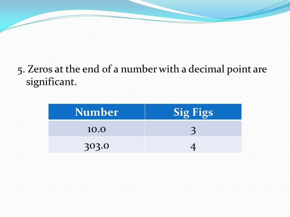 5. Zeros at the end of a number with a decimal point are significant. NumberSig Figs 10.03 303.04