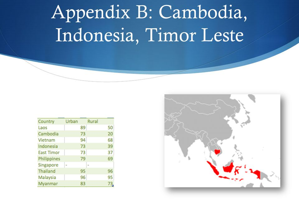 Appendix B: Cambodia, Indonesia, Timor Leste
