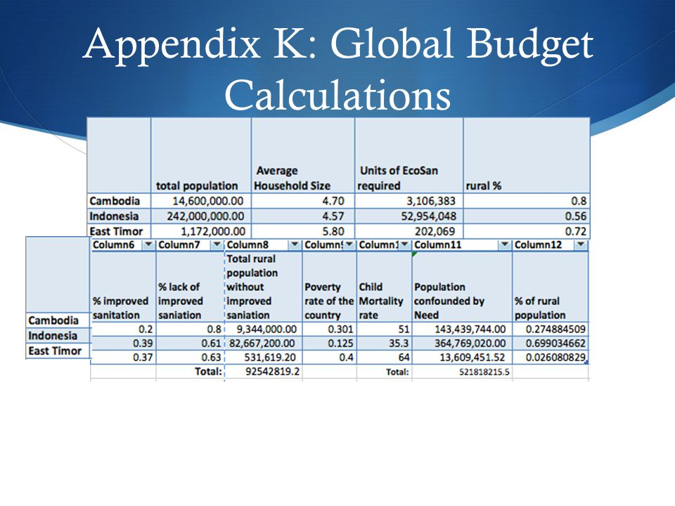 Appendix K: Global Budget Calculations