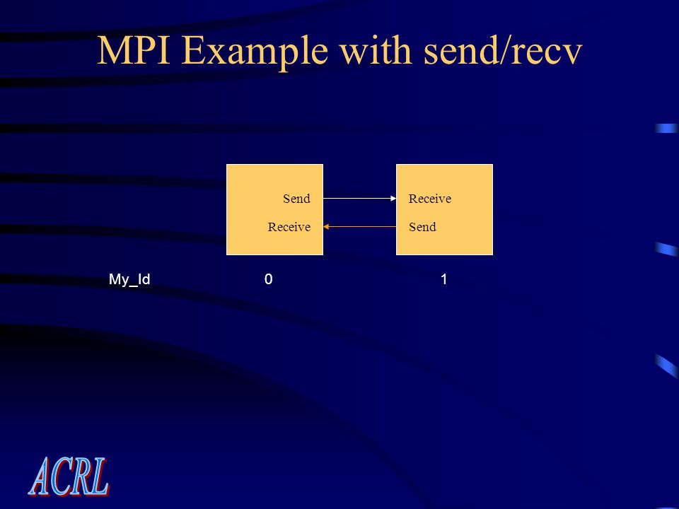 MPI Example with send/recv My_Id01 SendReceive SendReceive