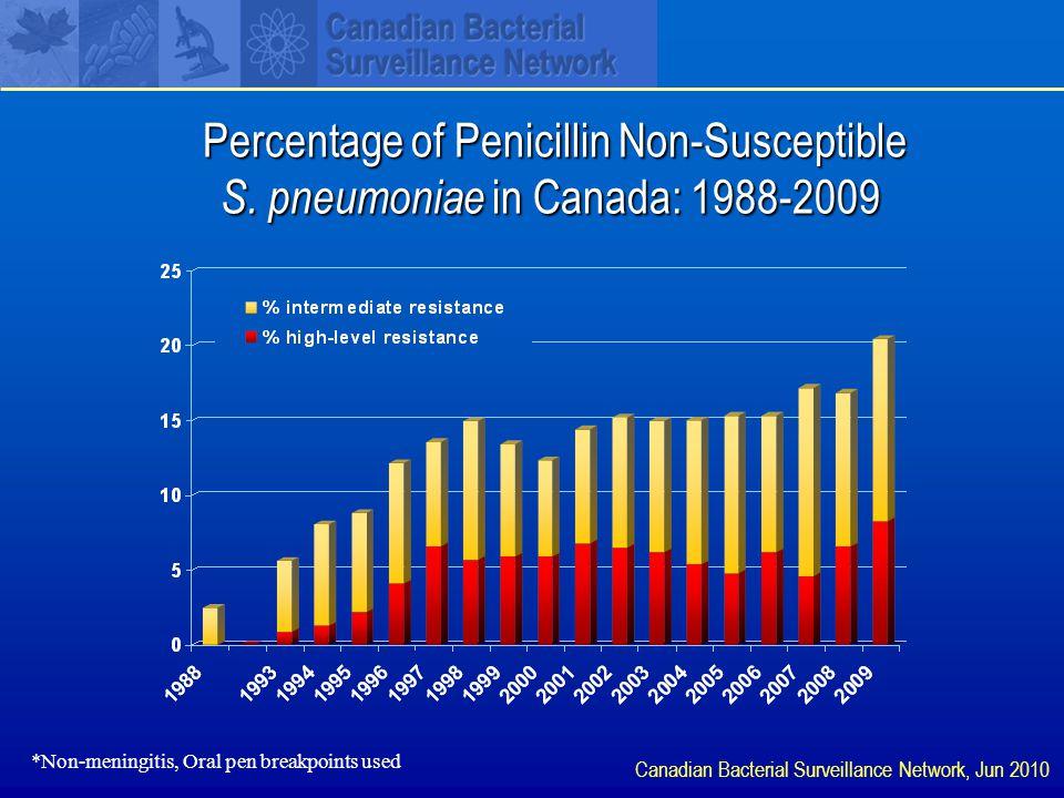 Percentage of Penicillin Non-Susceptible S.
