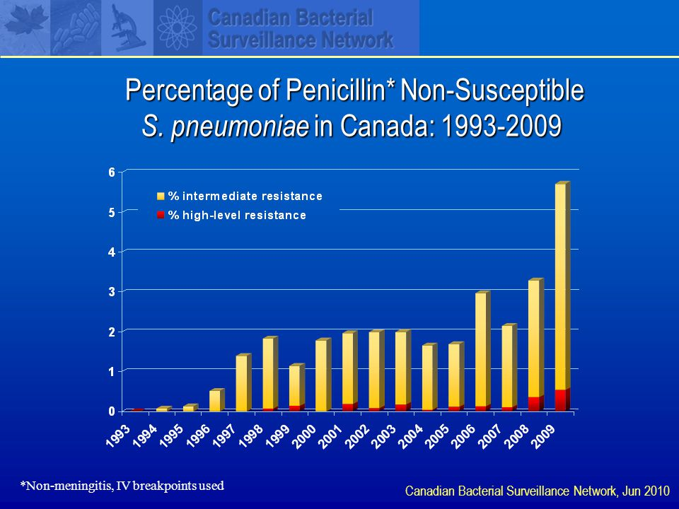 Percentage of Penicillin* Non-Susceptible S.