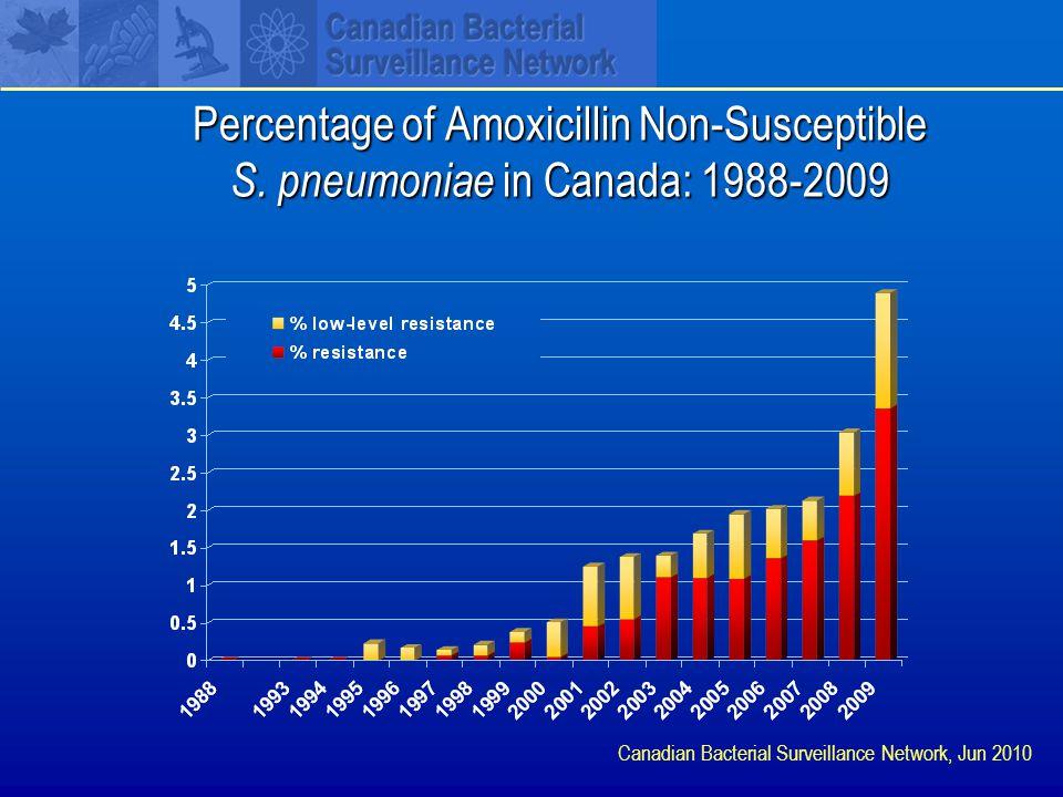 Percentage of Amoxicillin Non-Susceptible S.