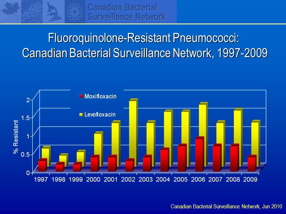 Fluoroquinolone-Resistant Pneumococci: Canadian Bacterial Surveillance Network, 1997-2009 Canadian Bacterial Surveillance Network, Jun 2010 % Resistant