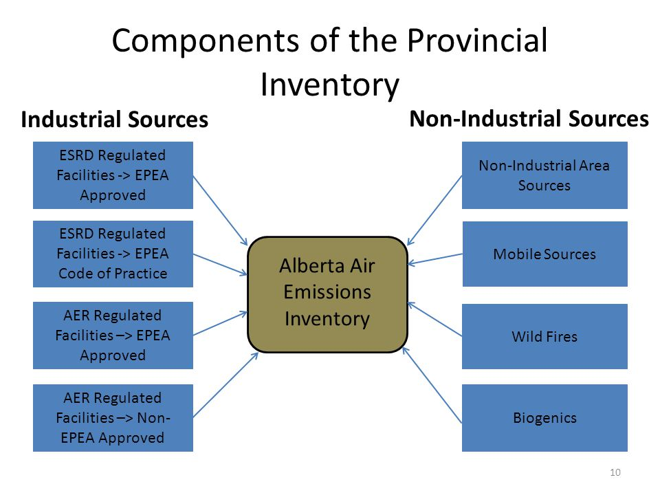 Components of the Provincial Inventory ESRD Regulated Facilities -> EPEA Approved AER Regulated Facilities –> EPEA Approved AER Regulated Facilities –> Non- EPEA Approved Non-Industrial Area Sources Biogenics Mobile Sources Wild Fires Alberta Air Emissions Inventory ESRD Regulated Facilities -> EPEA Code of Practice Industrial Sources Non-Industrial Sources 10