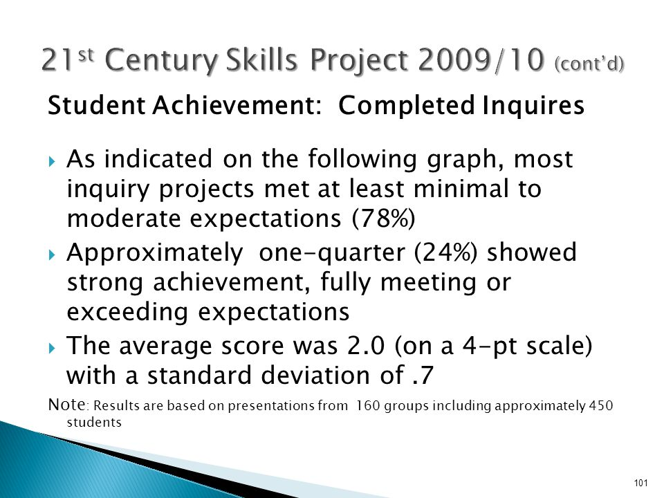 Student Achievement: Completed Inquires  As indicated on the following graph, most inquiry projects met at least minimal to moderate expectations (78