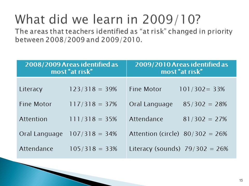 """2008/2009 Areas identified as most """"at risk"""" 2009/2010 Areas identified as most """"at risk"""" Literacy123/318 = 39% Fine Motor117/318 = 37% Attention 111/"""