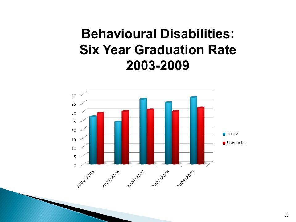 Behavioural Disabilities: Six Year Graduation Rate 2003-2009 53