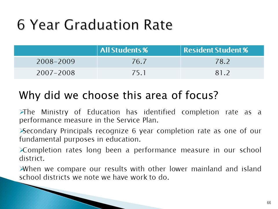 All Students %Resident Student % 2008-200976.778.2 2007-200875.181.2 Why did we choose this area of focus?  The Ministry of Education has identified
