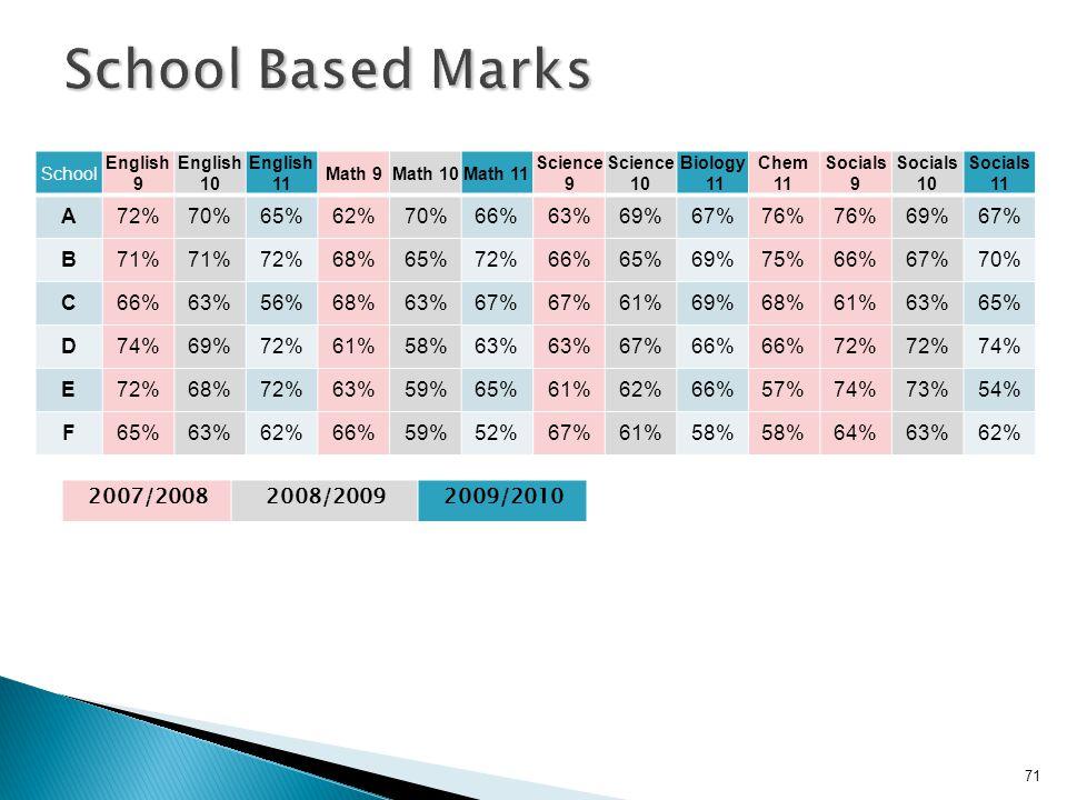 School English 9 English 10 English 11 Math 9Math 10Math 11 Science 9 Science 10 Biology 11 Chem 11 Socials 9 Socials 10 Socials 11 A72%70%65%62%70%66