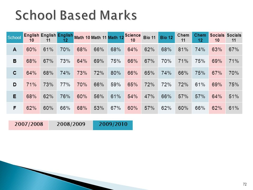 School English 10 English 11 English 12 Math 10Math 11Math 12 Science 10 Bio 11Bio 12 Chem 11 Chem 12 Socials 10 Socials 11 A60%61%70%68%66%68%64%62%6