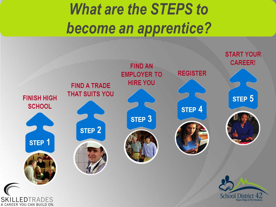 What are the STEPS to become an apprentice.