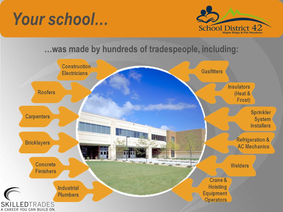 Your school… …was made by hundreds of tradespeople, including: Concrete Finishers Gasfitters RoofersCarpentersBricklayers Construction Electricians Insulators (Heat & Frost) Sprinkler System Installers Refrigeration & AC Mechanics Industrial Plumbers Crane & Hoisting Equipment Operators Welders