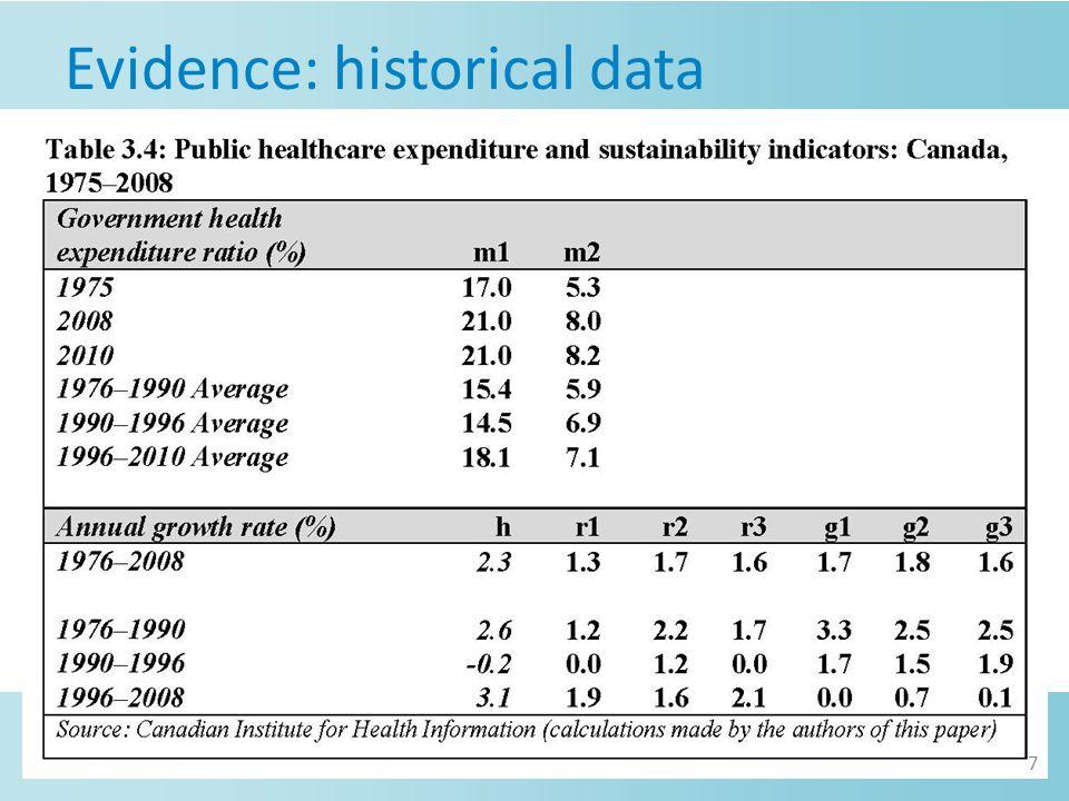 Evidence: historical data 7