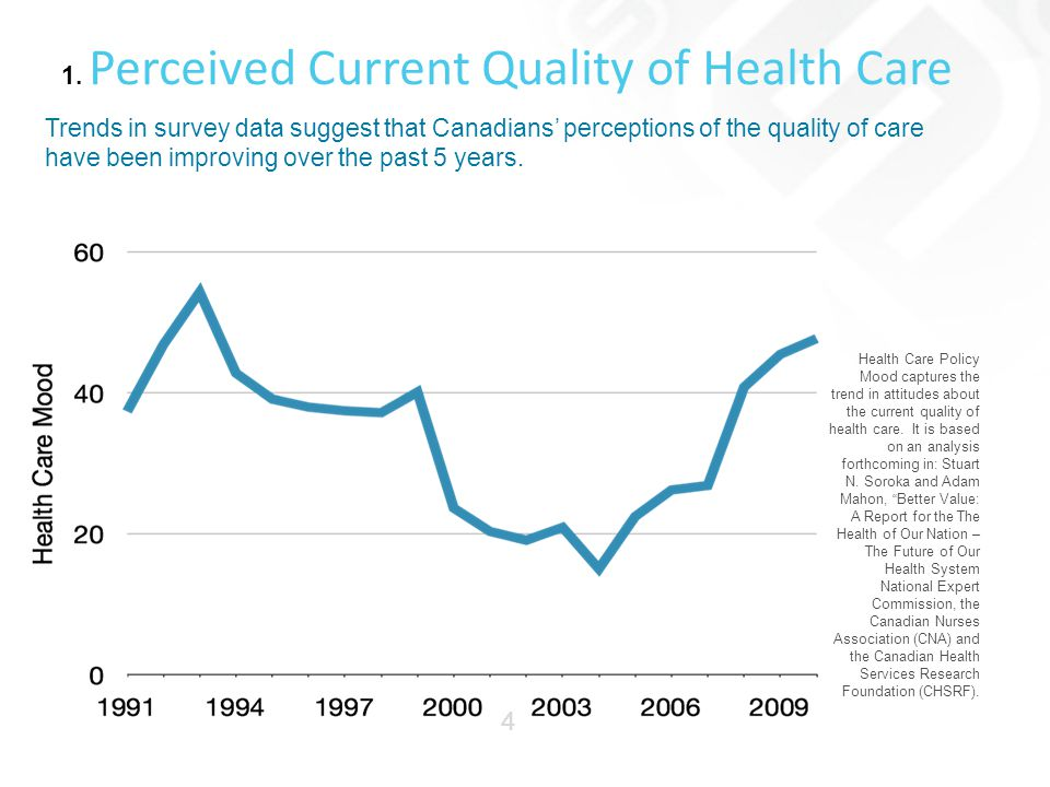 1. Perceived Current Quality of Health Care Health Care Policy Mood captures the trend in attitudes about the current quality of health care. It is ba