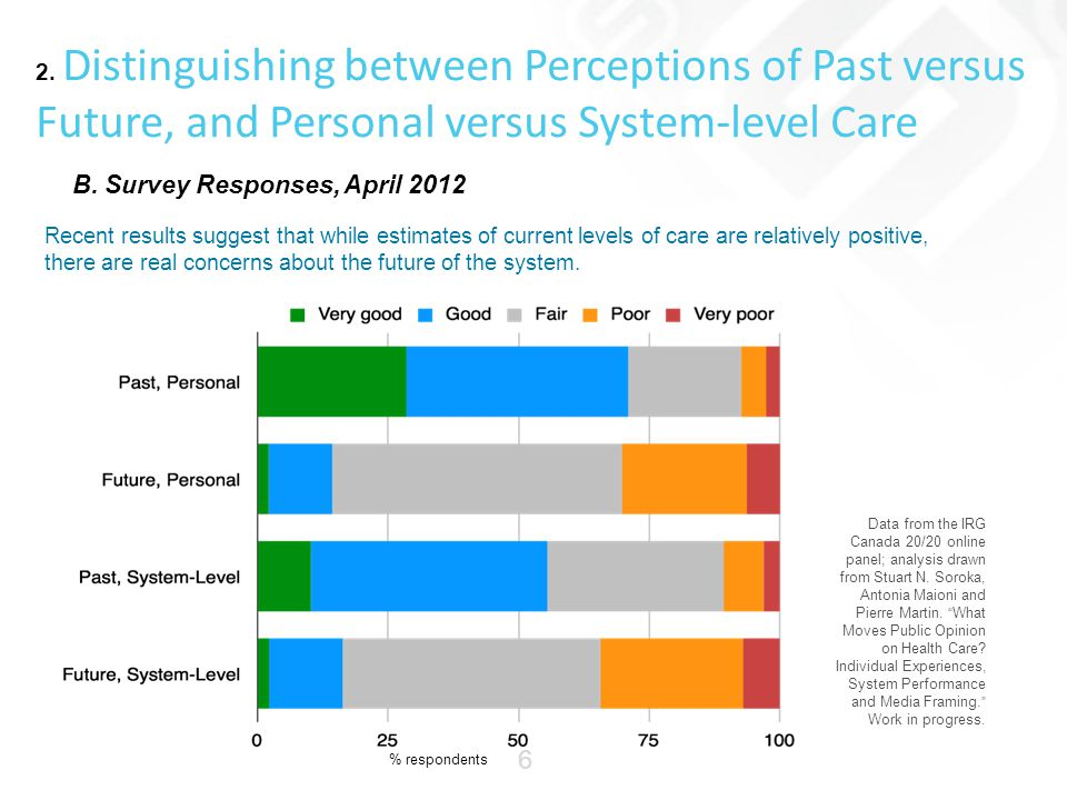 2. Distinguishing between Perceptions of Past versus Future, and Personal versus System-level Care Data from the IRG Canada 20/20 online panel; analys
