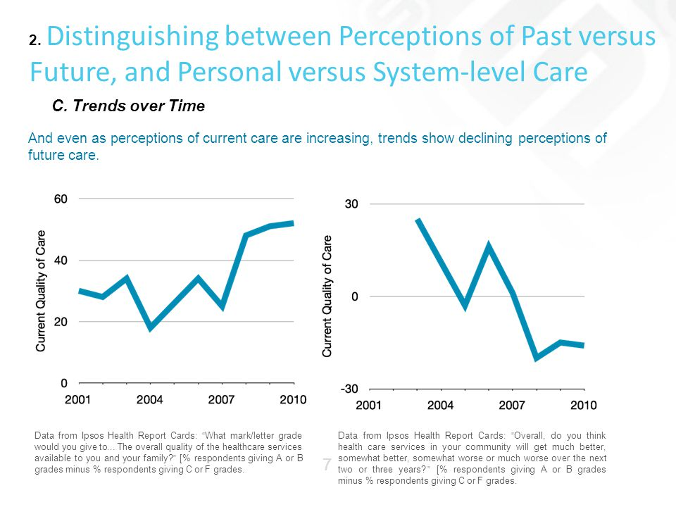 2. Distinguishing between Perceptions of Past versus Future, and Personal versus System-level Care C. Trends over Time And even as perceptions of curr